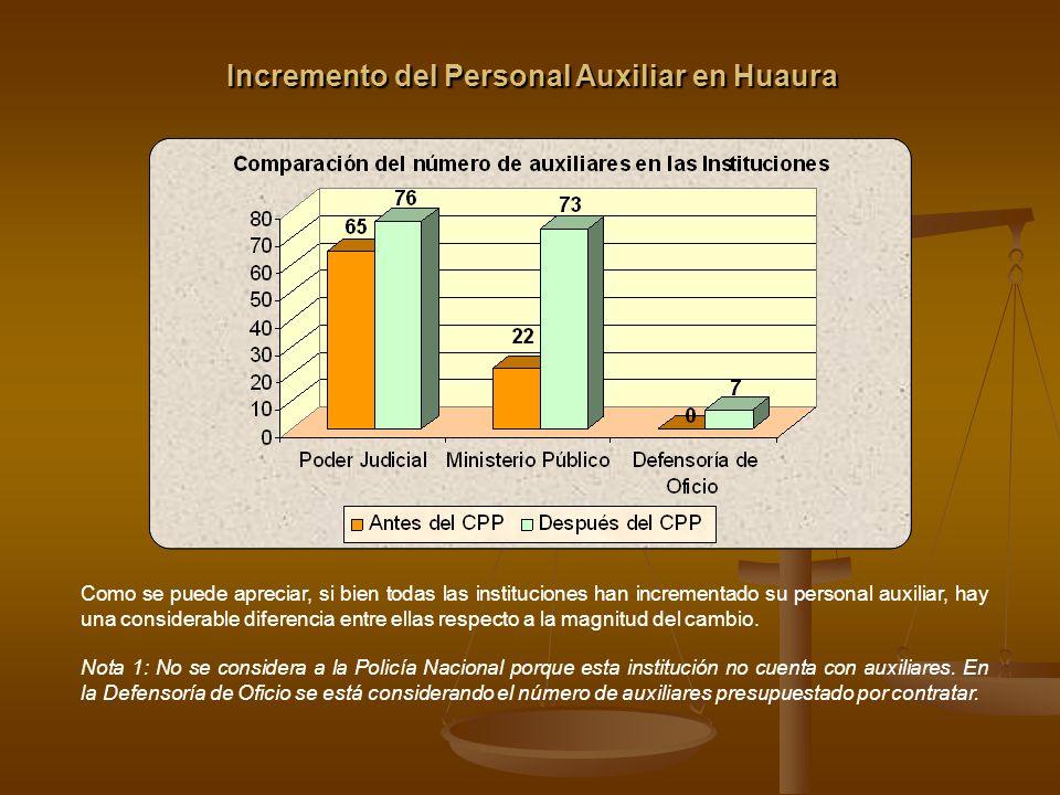 Incremento del Personal Auxiliar en Huaura Podemos observar que el Ministerio Público ha incrementado en 232% el número de sus auxiliares (asistentes de función fiscal y asistentes administrativos), mientras que el Poder Judicial ha incrementado en 17% su personal auxiliar.