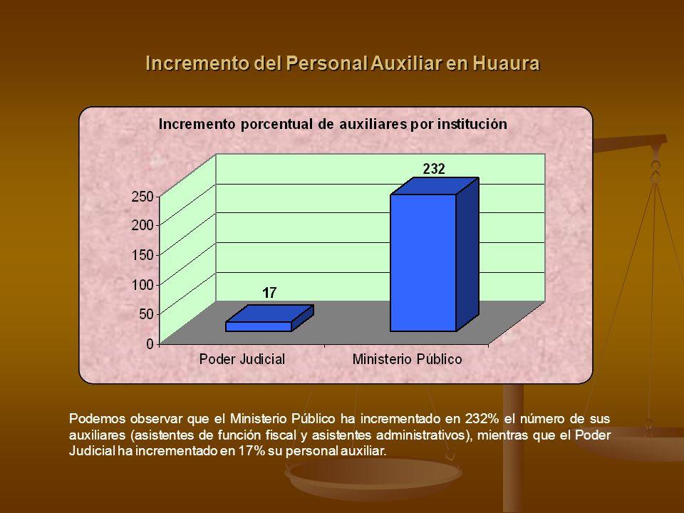 Costo de la implementación del CPP en Huaura Como se puede observar, la mayor inversión fue realizada por el Ministerio Público, con un total de 9 millones, seguido del Poder Judicial, con un costo de 3 millones 120 mil.