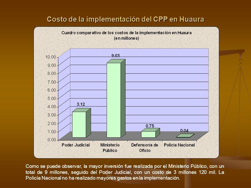 Proyección Lineal del Costo de la Implementación del CPP Para atender un 2% de la población, residente en el Distrito Judicial de Huaura, se ha invertido cerca de 13 millones de soles.