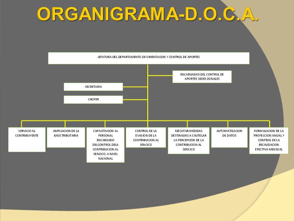 NOMBRE DE LAS FUNCIONES DESCRIPCIÓN SERVICIO AL CONTRIBUYENTE BRINDAR AL CONTRIBUYENTE UNA ADECUADA Y OPORTUNA ATENCIÓN, ORIENTACIÓN, Y DIFUSIÓN DE LA CONTRIBUCIÓN AL SENCICO, CON EL FIN DE PROMOVER Y FACILITAR EL CUMPLIMIENTO DE LAS OBLIGACIONES TRIBUTARIAS CON EL SENCICO.