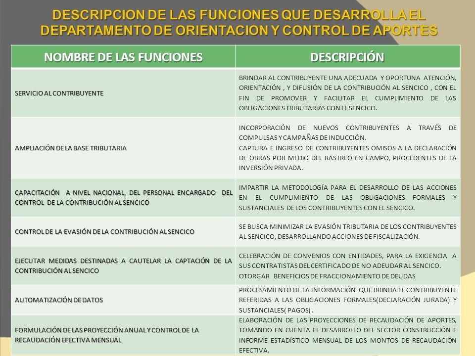 NOMBRE DE LAS FUNCIONES DESCRIPCIÓN SERVICIO AL CONTRIBUYENTE BRINDAR AL CONTRIBUYENTE UNA ADECUADA Y OPORTUNA ATENCIÓN, ORIENTACIÓN, Y DIFUSIÓN DE LA