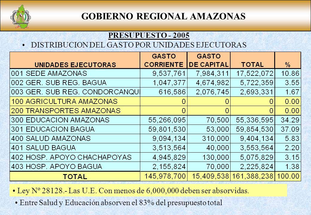 GOBIERNO REGIONAL AMAZONAS PRESUPUESTO - 2005 DISTRIBUCION DEL GASTO POR UNIDADES EJECUTORAS Ley Nº 28128.- Las U.E. Con menos de 6,000,000 deben ser
