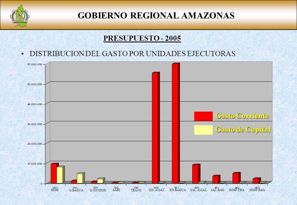 GOBIERNO REGIONAL AMAZONAS PRESUPUESTO - 2005 DISTRIBUCION DEL GASTO POR UNIDADES EJECUTORAS SEDE G.BAGUAG.CONDOR AGRI TRANS. ED..AMAZED.BAGUASAL.AMAZ