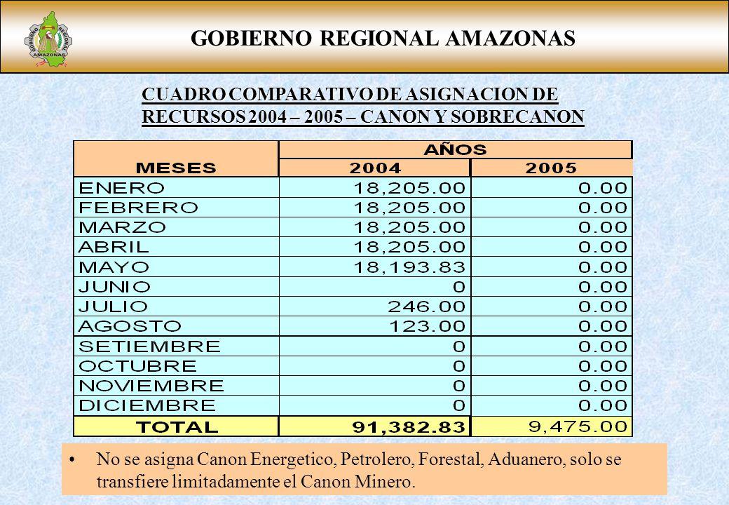 GOBIERNO REGIONAL AMAZONAS CUADRO COMPARATIVO DE ASIGNACION DE RECURSOS 2004 – 2005 – CANON Y SOBRECANON No se asigna Canon Energetico, Petrolero, Forestal, Aduanero, solo se transfiere limitadamente el Canon Minero.