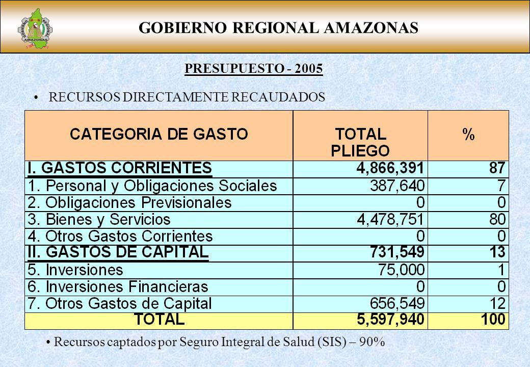 GOBIERNO REGIONAL AMAZONAS PRESUPUESTO - 2005 RECURSOS DIRECTAMENTE RECAUDADOS Recursos captados por Seguro Integral de Salud (SIS) – 90%