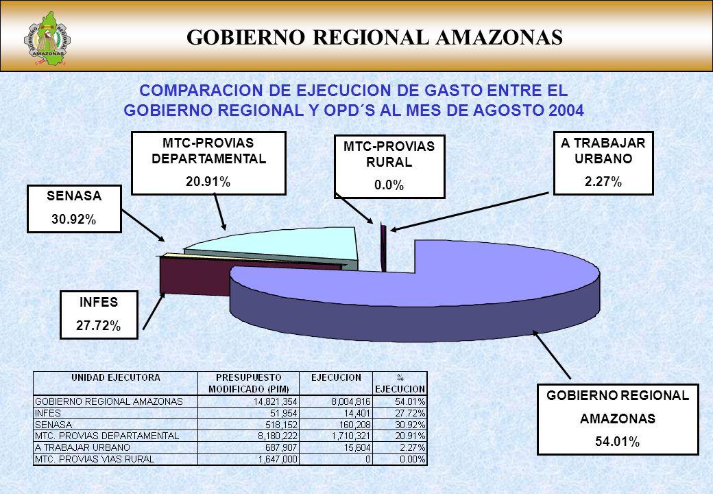 GOBIERNO REGIONAL AMAZONAS INFES 27.72% SENASA 30.92% MTC-PROVIAS DEPARTAMENTAL 20.91% MTC-PROVIAS RURAL 0.0% A TRABAJAR URBANO 2.27% COMPARACION DE EJECUCION DE GASTO ENTRE EL GOBIERNO REGIONAL Y OPD´S AL MES DE AGOSTO 2004 GOBIERNO REGIONAL AMAZONAS 54.01%