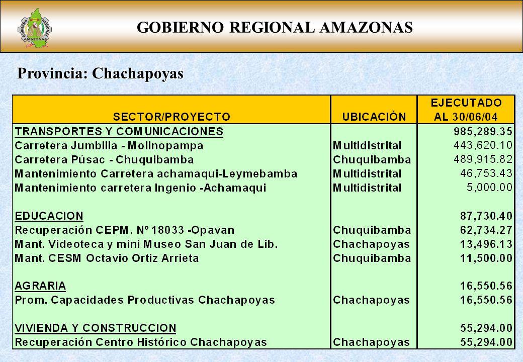Provincia: Chachapoyas