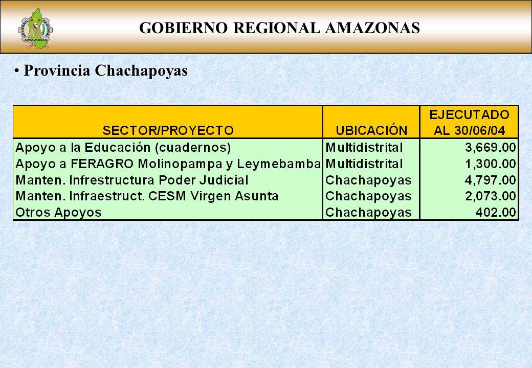 GOBIERNO REGIONAL AMAZONAS Provincia Chachapoyas Provincia Chachapoyas