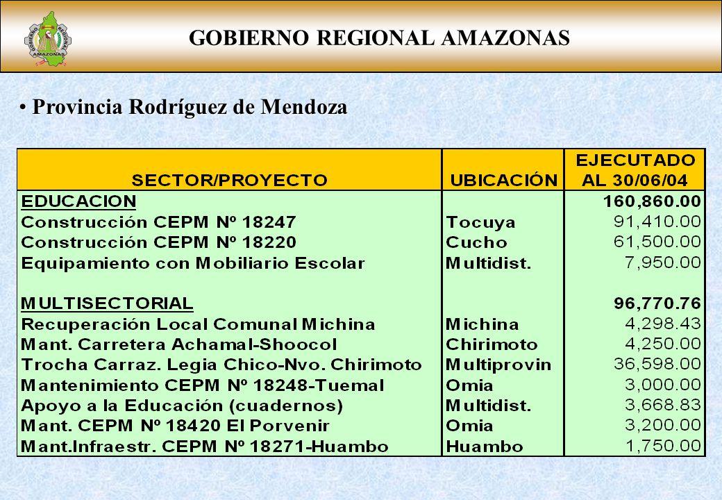 GOBIERNO REGIONAL AMAZONAS Provincia Rodríguez de Mendoza Provincia Rodríguez de Mendoza