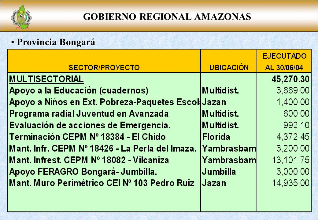 GOBIERNO REGIONAL AMAZONAS Provincia Bongará Provincia Bongará