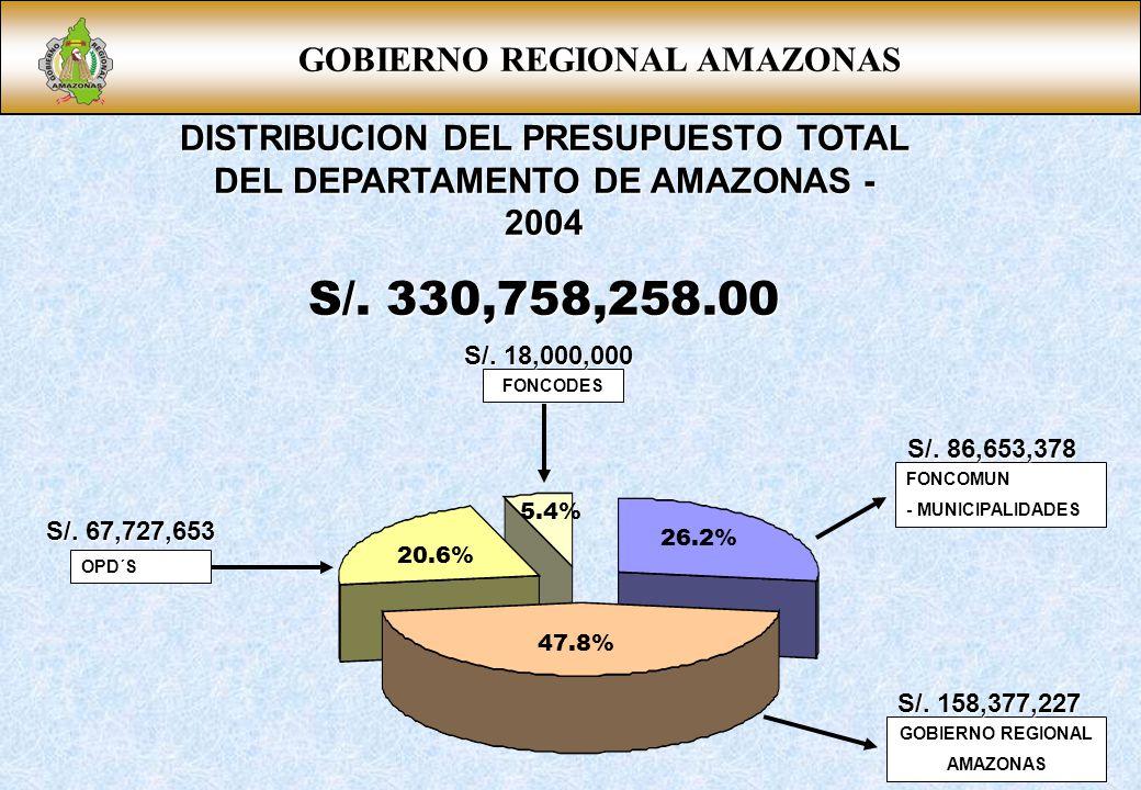 GOBIERNO REGIONAL AMAZONAS DISTRIBUCION DEL PRESUPUESTO TOTAL DEL DEPARTAMENTO DE AMAZONAS - 2004 S/. 330,758,258.00 FONCOMUN - MUNICIPALIDADES OPD´S