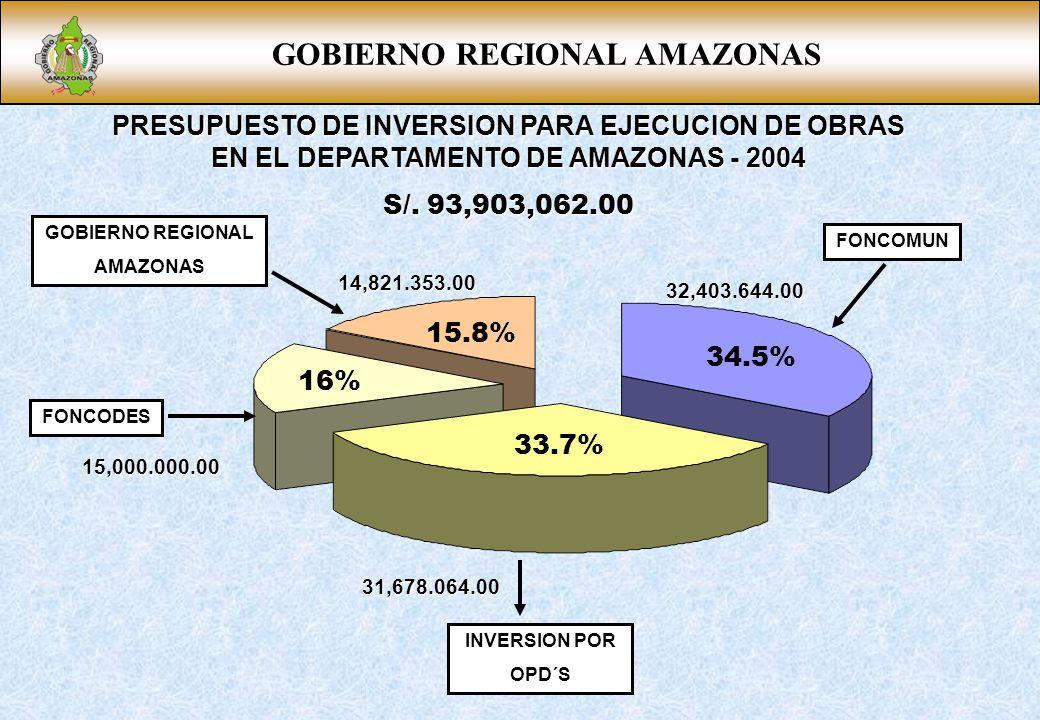 GOBIERNO REGIONAL AMAZONAS PRESUPUESTO DE INVERSION PARA EJECUCION DE OBRAS EN EL DEPARTAMENTO DE AMAZONAS - 2004 S/. 93,903,062.00 FONCOMUN INVERSION