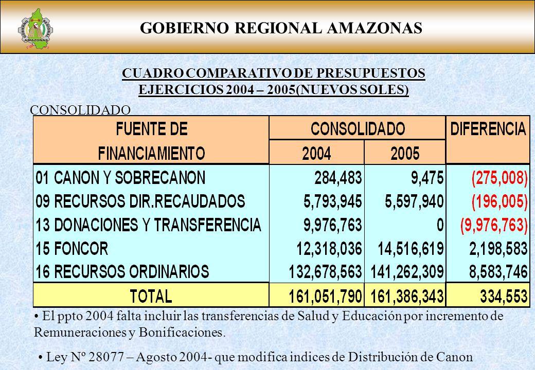 GOBIERNO REGIONAL AMAZONAS CUADRO COMPARATIVO DE PRESUPUESTOS EJERCICIOS 2004 – 2005(NUEVOS SOLES) CONSOLIDADO El ppto 2004 falta incluir las transferencias de Salud y Educación por incremento de Remuneraciones y Bonificaciones.