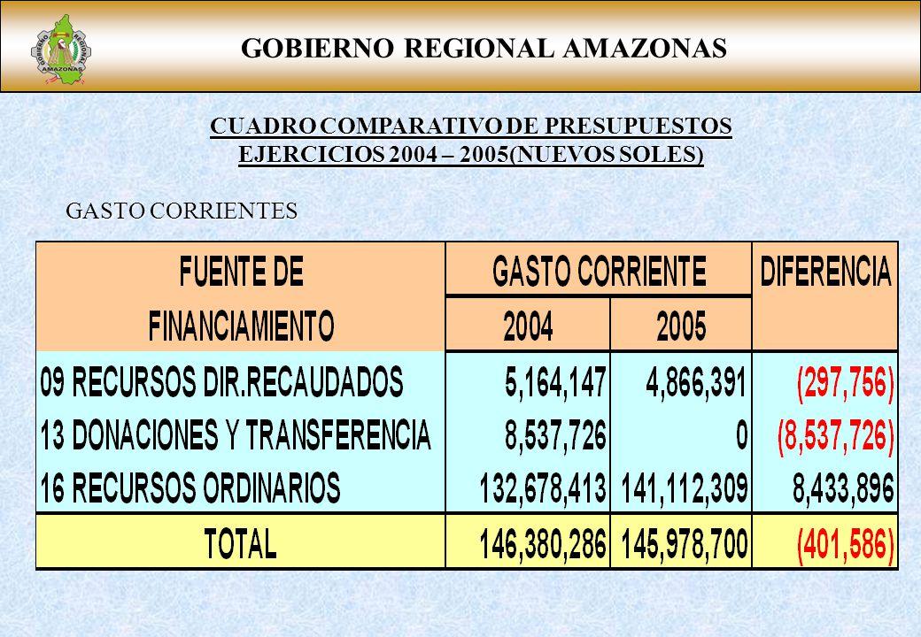 GOBIERNO REGIONAL AMAZONAS CUADRO COMPARATIVO DE PRESUPUESTOS EJERCICIOS 2004 – 2005(NUEVOS SOLES) GASTO CORRIENTES