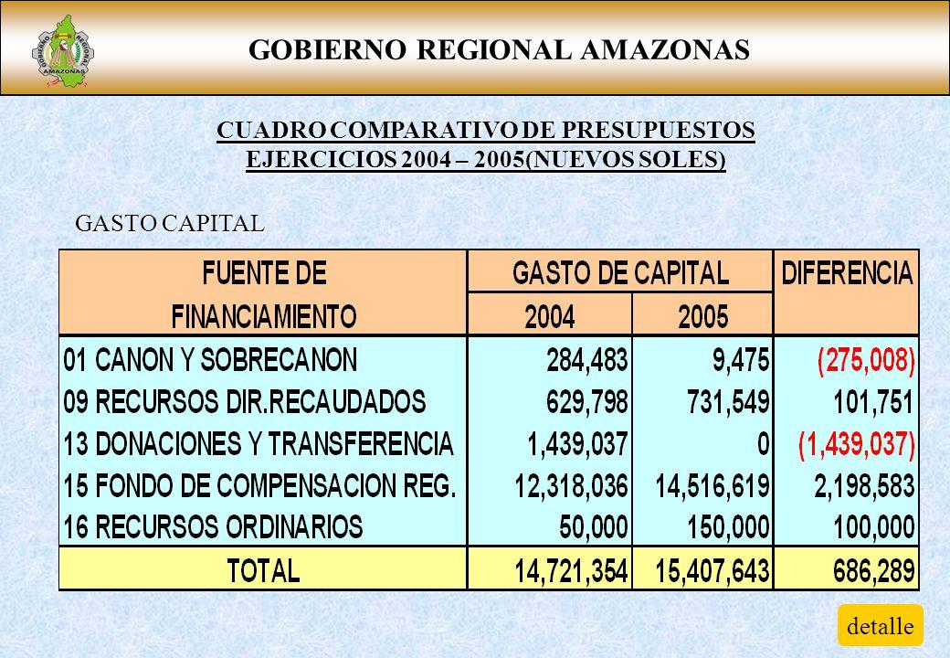 GOBIERNO REGIONAL AMAZONAS CUADRO COMPARATIVO DE PRESUPUESTOS EJERCICIOS 2004 – 2005(NUEVOS SOLES) GASTO CAPITAL detalle