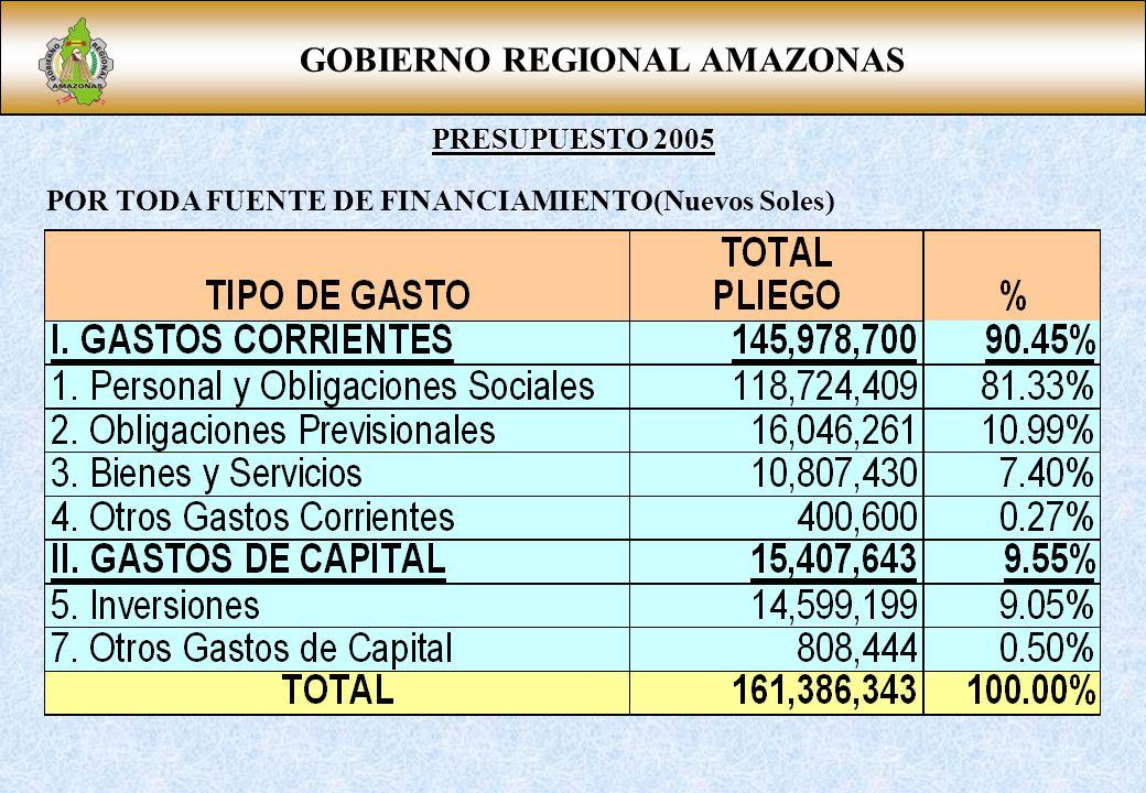 GOBIERNO REGIONAL AMAZONAS PRESUPUESTO 2005 POR TODA FUENTE DE FINANCIAMIENTO(Nuevos Soles)