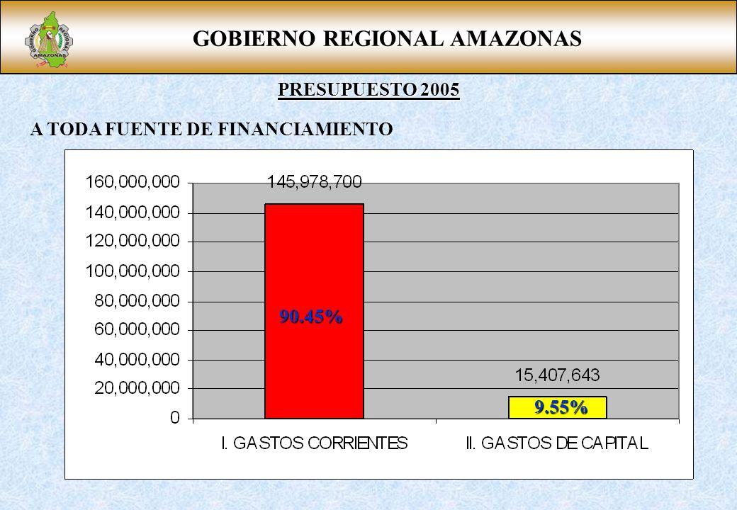 GOBIERNO REGIONAL AMAZONAS PRESUPUESTO 2005 A TODA FUENTE DE FINANCIAMIENTO 90.45% 9.55%