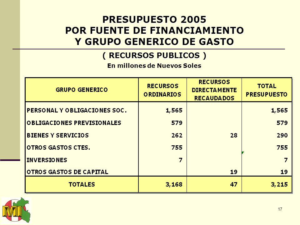 17 PRESUPUESTO 2005 POR FUENTE DE FINANCIAMIENTO Y GRUPO GENERICO DE GASTO ( RECURSOS PUBLICOS ) En millones de Nuevos Soles