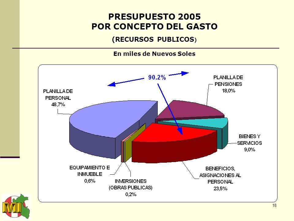 18 PRESUPUESTO 2005 POR CONCEPTO DEL GASTO (RECURSOS PUBLICOS ) En miles de Nuevos Soles