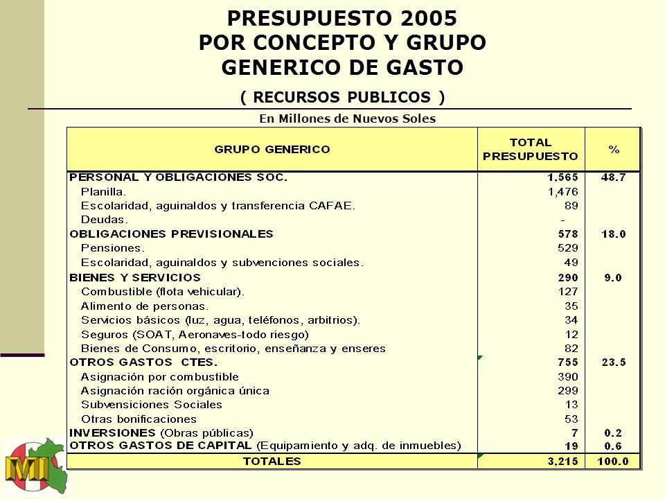 19 PRESUPUESTO 2005 POR CONCEPTO Y GRUPO GENERICO DE GASTO ( RECURSOS PUBLICOS ) En Millones de Nuevos Soles