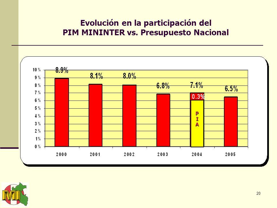 20 Evolución en la participación del PIM MININTER vs. Presupuesto Nacional PIAPIAPIAPIA