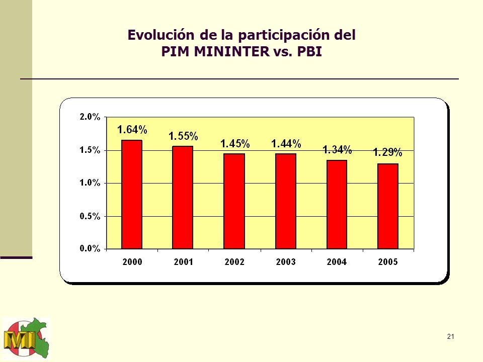 21 Evolución de la participación del PIM MININTER vs. PBI