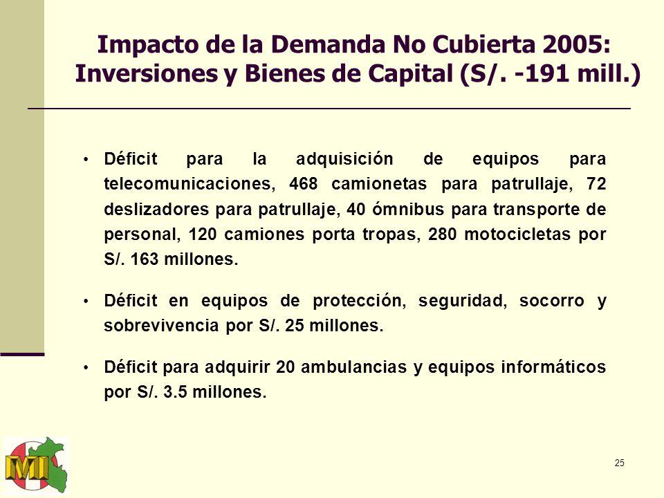 25 Impacto de la Demanda No Cubierta 2005: Inversiones y Bienes de Capital (S/.