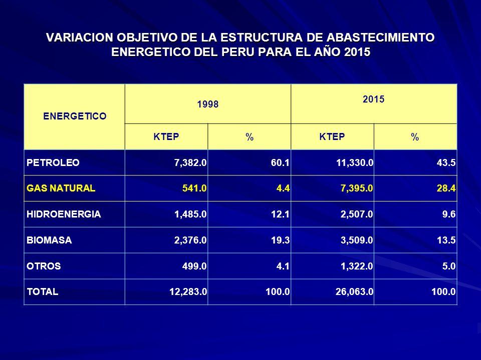 VARIACION OBJETIVO DE LA ESTRUCTURA DE ABASTECIMIENTO ENERGETICO DEL PERU PARA EL AÑO 2015 ENERGETICO 1998 2015 KTEP% % PETROLEO7,382.060.111,330.043.