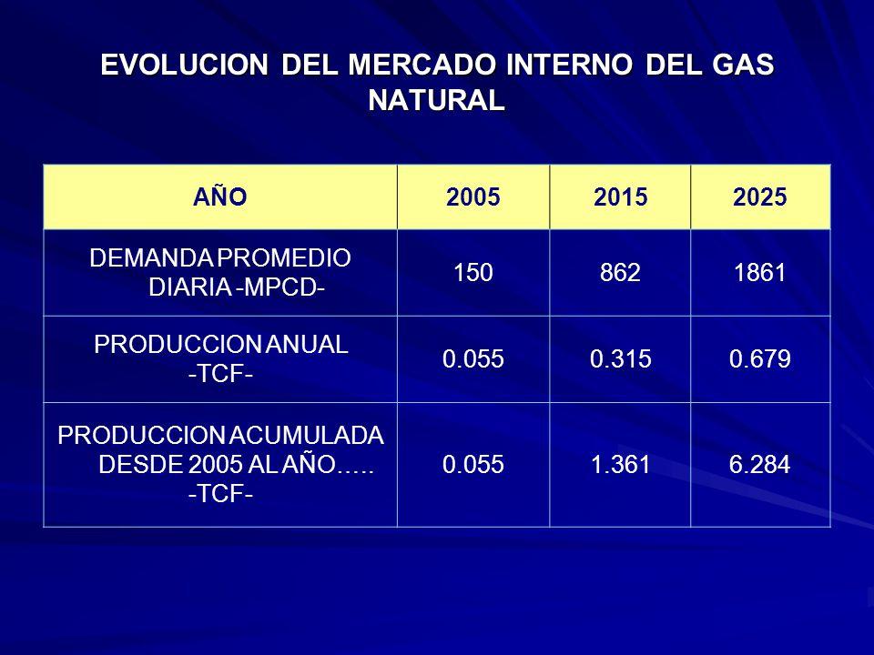 EVOLUCION DEL MERCADO INTERNO DEL GAS NATURAL AÑO200520152025 DEMANDA PROMEDIO DIARIA -MPCD- 1508621861 PRODUCCION ANUAL -TCF- 0.0550.3150.679 PRODUCC