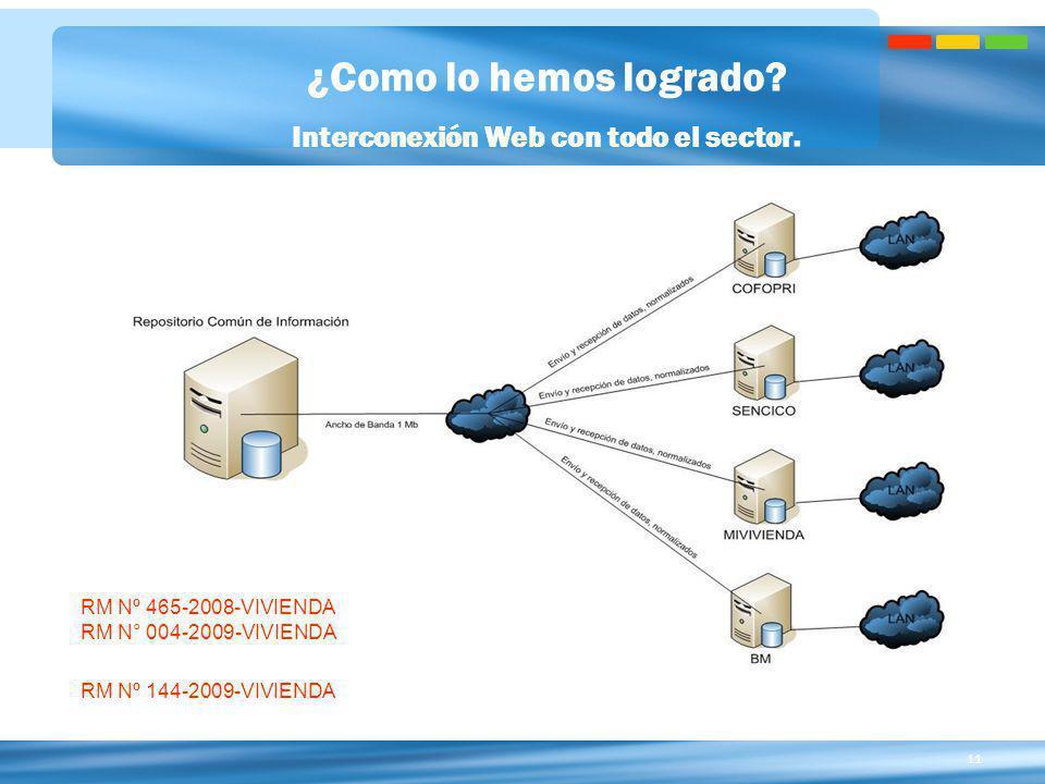 11 ¿Como lo hemos logrado? Interconexión Web con todo el sector. RM Nº 465-2008-VIVIENDA RM N° 004-2009-VIVIENDA RM Nº 144-2009-VIVIENDA