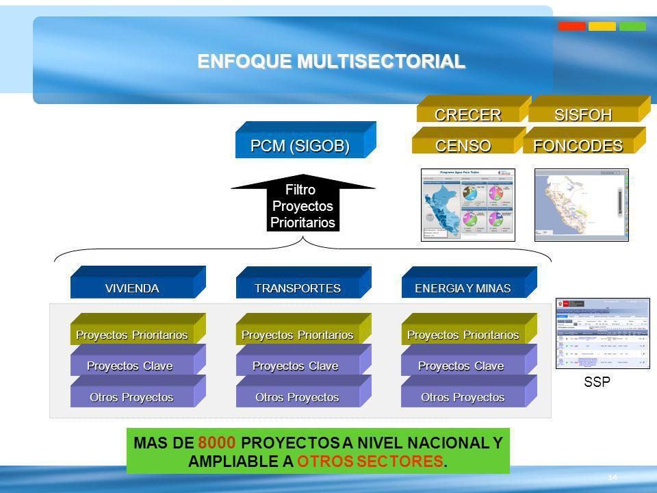 14 ENFOQUE MULTISECTORIAL PCM (SIGOB) ENERGIA Y MINAS TRANSPORTES VIVIENDA Filtro Proyectos Prioritarios Proyectos Prioritarios Proyectos Clave Otros