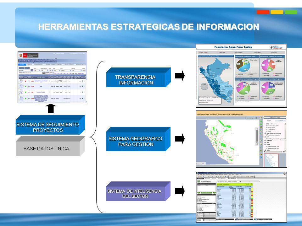 3 HERRAMIENTAS ESTRATEGICAS DE INFORMACION TRANSPARENCIA INFORMACION INFORMACION SISTEMA GEOGRAFICO PARA GESTION PARA GESTION SISTEMA DE SEGUIMIENTO P