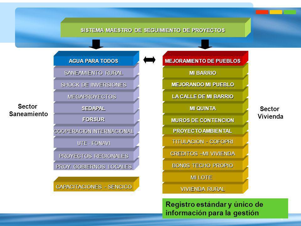 5 Jerarquía de la información PROGRAMAMEJORAMIENTO DE BARRIOS Y PUEBLOS DE BARRIOS Y PUEBLOS VICE MINISTRO VIVIENDA MINISTRO DE VIVIENDA, CONTRUCCION Y SANEAMIENTO (Inc.