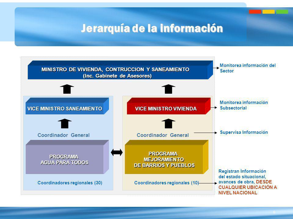 5 Jerarquía de la información PROGRAMAMEJORAMIENTO DE BARRIOS Y PUEBLOS DE BARRIOS Y PUEBLOS VICE MINISTRO VIVIENDA MINISTRO DE VIVIENDA, CONTRUCCION