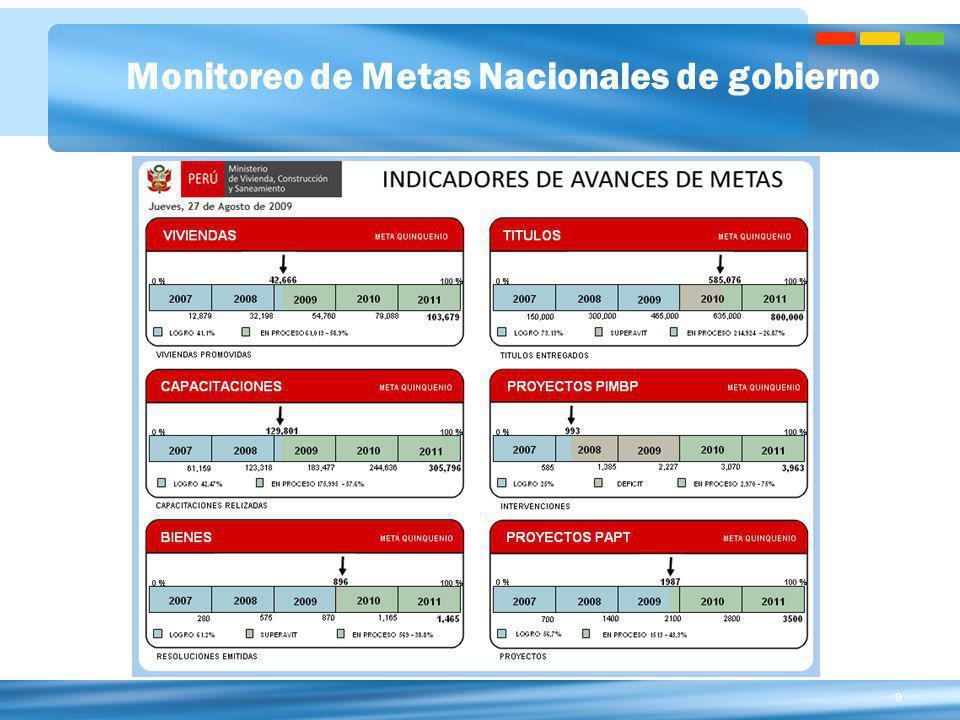 9 Monitoreo de Metas Nacionales de gobierno Se incluye Sector Privado y Sector Público