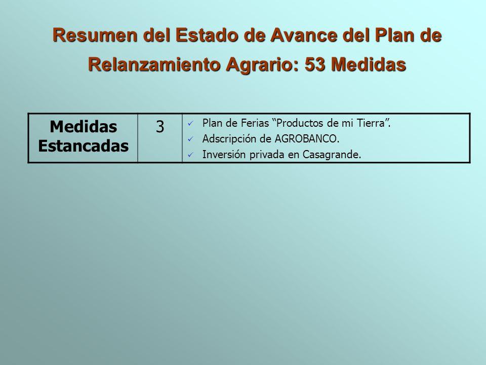 Medidas Estancadas 3 Plan de Ferias Productos de mi Tierra. Adscripción de AGROBANCO. Inversión privada en Casagrande. Resumen del Estado de Avance de