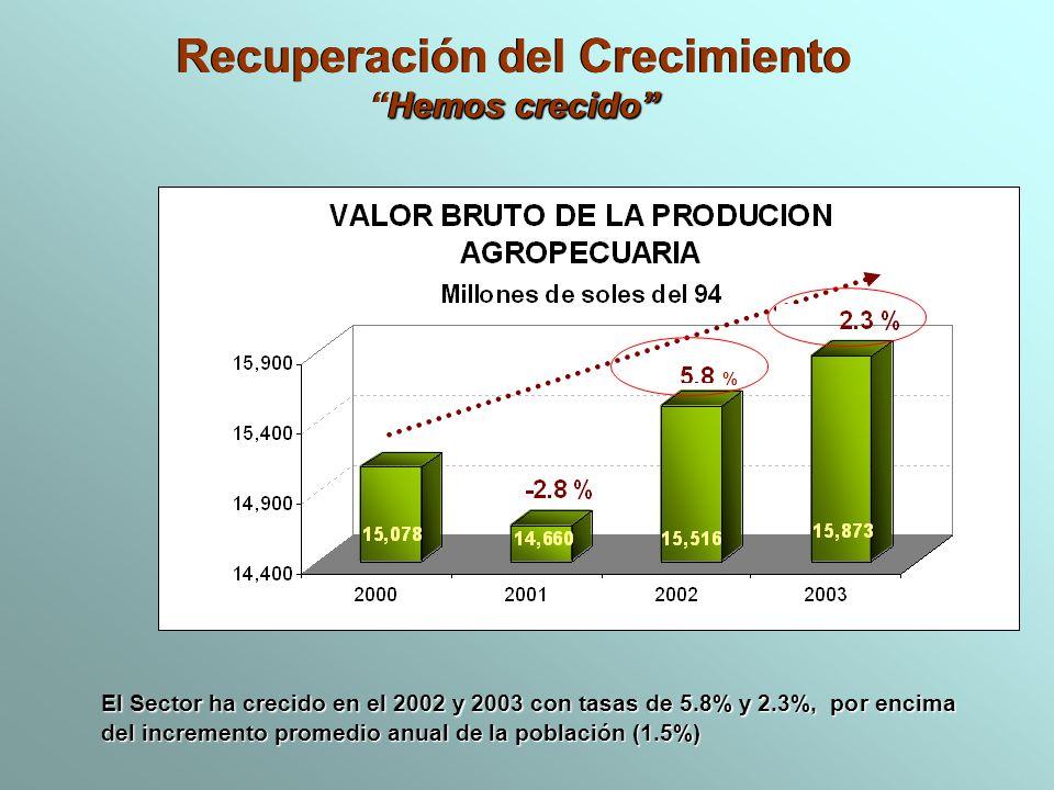El Sector ha crecido en el 2002 y 2003 con tasas de 5.8% y 2.3%, por encima del incremento promedio anual de la población (1.5%) Recuperación del Crec
