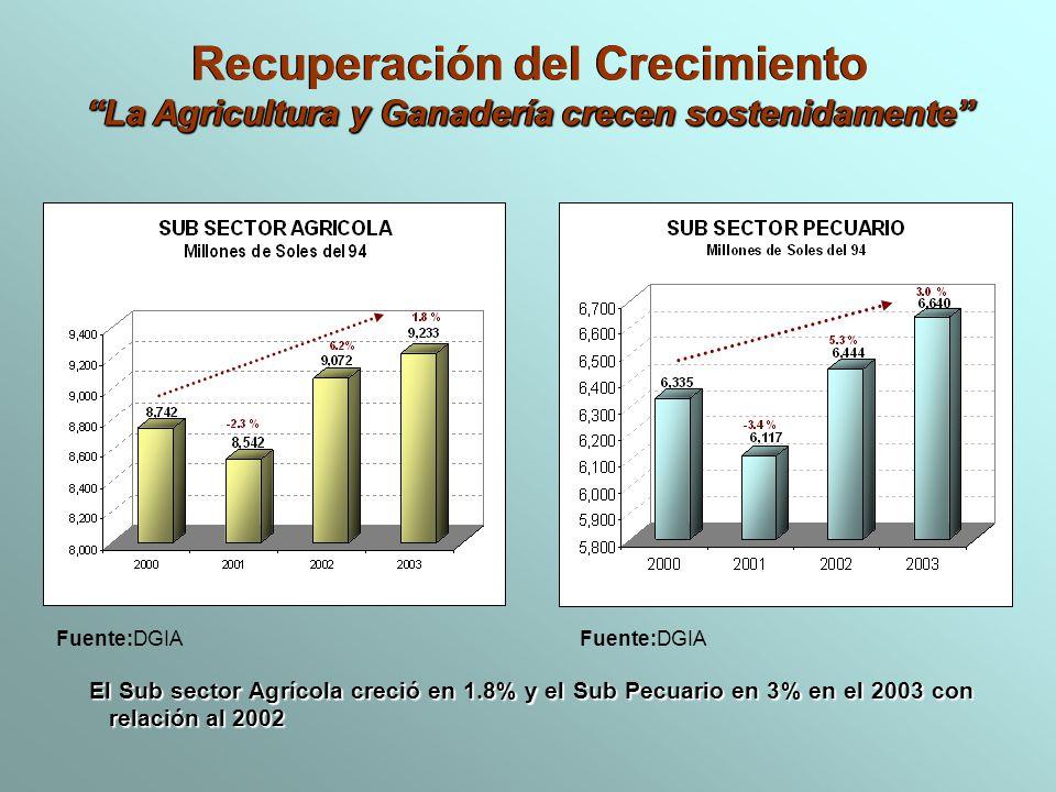 El Sub sector Agrícola creció en 1.8% y el Sub Pecuario en 3% en el 2003 con relación al 2002 Recuperación del Crecimiento La Agricultura y Ganadería