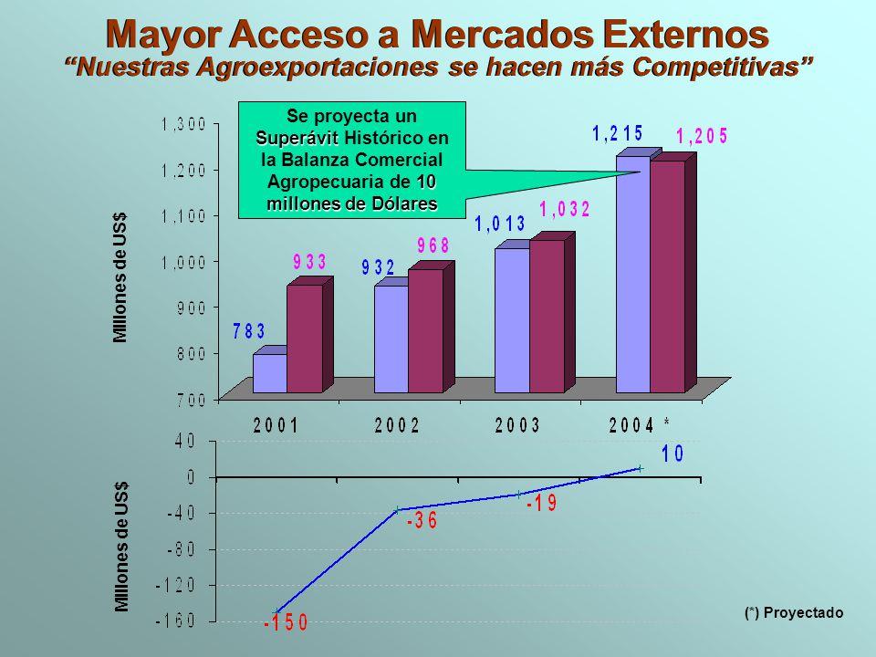 Mayor Acceso a Mercados Externos Nuestras Agroexportaciones se hacen más Competitivas Mayor Acceso a Mercados Externos Nuestras Agroexportaciones se h