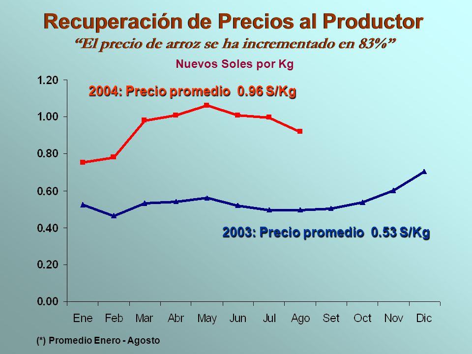 Recuperación de Precios al Productor El precio de arroz se ha incrementado en 83% Recuperación de Precios al Productor El precio de arroz se ha increm
