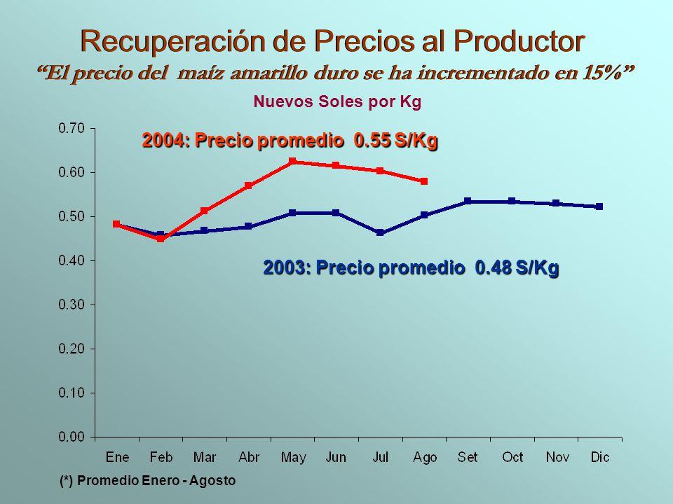 Recuperación de Precios al Productor El precio del maíz amarillo duro se ha incrementado en 15% Recuperación de Precios al Productor El precio del maí