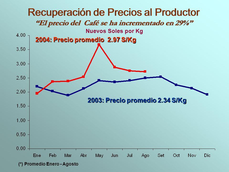 Recuperación de Precios al Productor El precio del Café se ha incrementado en 29% Recuperación de Precios al Productor El precio del Café se ha increm