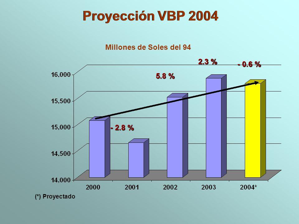 (*) Proyectado Proyección VBP 2004 Proyección VBP 2004 - 0.6 % Millones de Soles del 94 - 2.8 % 5.8 % 2.3 % 2.3 %