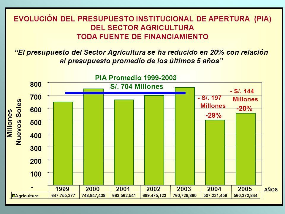 EVOLUCIÓN DEL PRESUPUESTO INSTITUCIONAL DE APERTURA (PIA) DEL SECTOR AGRICULTURA TODA FUENTE DE FINANCIAMIENTO - 100 200 300 400 500 600 700 800 Millo