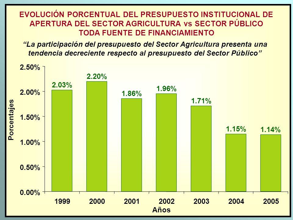 EVOLUCIÓN PORCENTUAL DEL PRESUPUESTO INSTITUCIONAL DE APERTURA DEL SECTOR AGRICULTURA vs SECTOR PÚBLICO TODA FUENTE DE FINANCIAMIENTO Años Porcentajes
