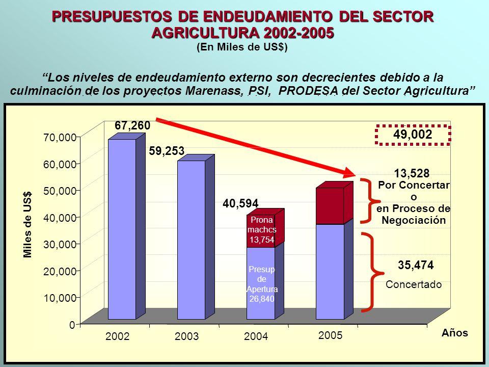 PRESUPUESTOS DE ENDEUDAMIENTO DEL SECTOR AGRICULTURA 2002-2005 (En Miles de US$) 2005 67,260 59,253 Presup de Apertura 26,840 35,474 13,528 0 10,000 2