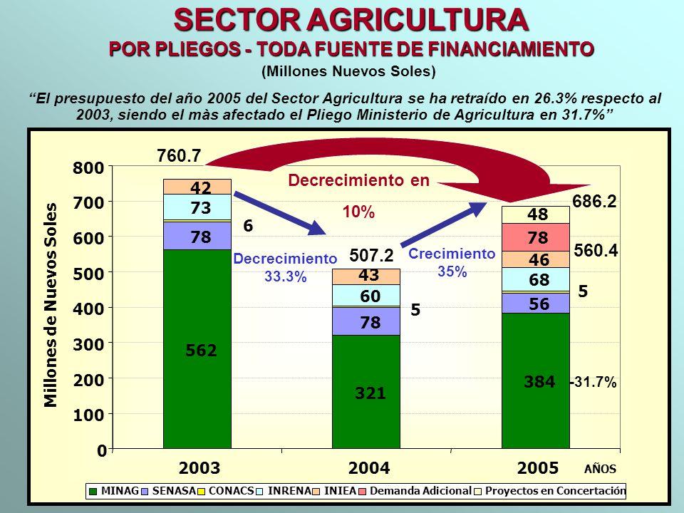 SECTOR AGRICULTURA POR PLIEGOS - TODA FUENTE DE FINANCIAMIENTO (Millones Nuevos Soles) El presupuesto del año 2005 del Sector Agricultura se ha retraí