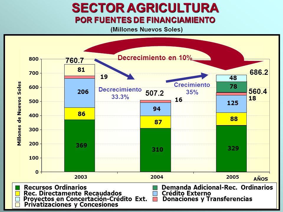 SECTOR AGRICULTURA POR FUENTES DE FINANCIAMIENTO (Millones Nuevos Soles) 369 310 329 78 81 88 87 86 125 94 206 48 16 19 18 0 100 200 300 400 500 600 7