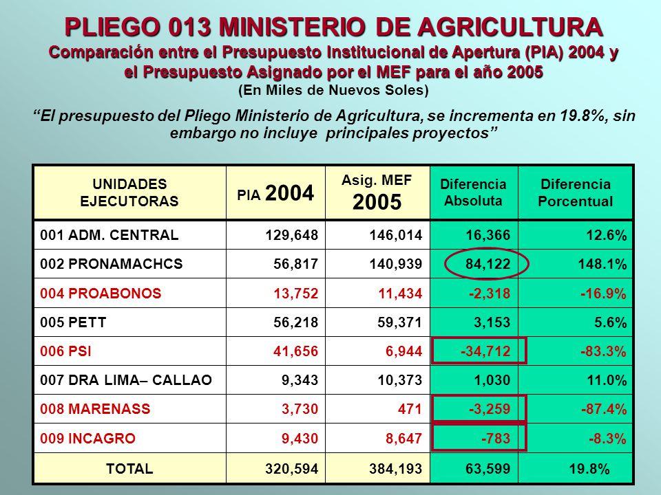 PLIEGO 013 MINISTERIO DE AGRICULTURA Comparación entre el Presupuesto Institucional de Apertura (PIA) 2004 y el Presupuesto Asignado por el MEF para e
