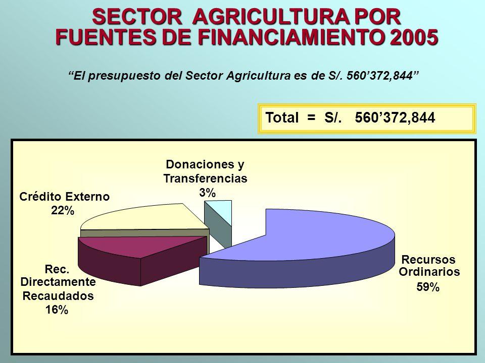 SECTOR AGRICULTURA POR FUENTES DE FINANCIAMIENTO 2005 Total = S/. 560372,844 Recursos Ordinarios 59% Rec. Directamente Recaudados 16% Crédito Externo